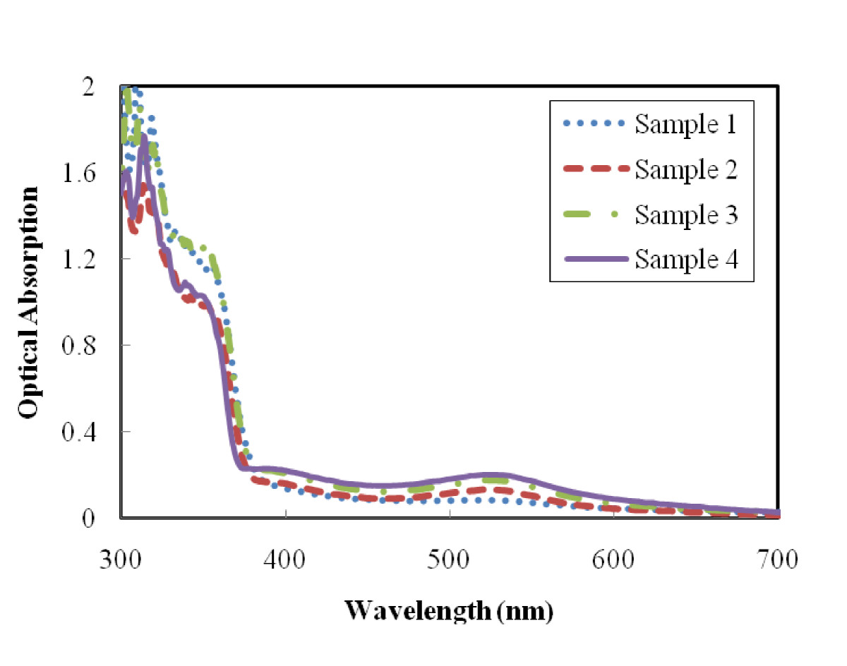 http://static-content.springer.com/image/art%3A10.1186%2F1556-276X-6-517/MediaObjects/11671_2011_Article_630_Fig5_HTML.jpg