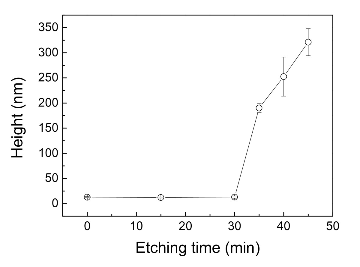 http://static-content.springer.com/image/art%3A10.1186%2F1556-276X-7-152/MediaObjects/11671_2011_Article_707_Fig5_HTML.jpg