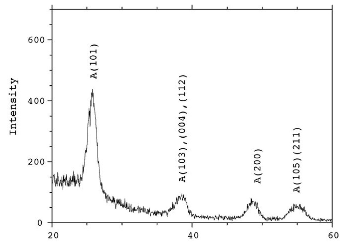 http://static-content.springer.com/image/art%3A10.1186%2F1556-276X-7-350/MediaObjects/11671_2012_Article_1115_Fig11_HTML.jpg