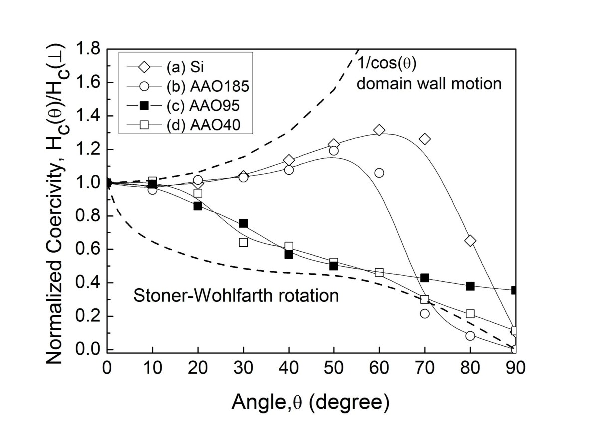 http://static-content.springer.com/image/art%3A10.1186%2F1556-276X-7-41/MediaObjects/11671_2011_Article_388_Fig4_HTML.jpg