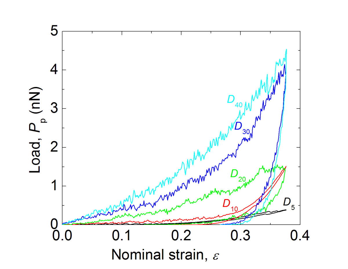 http://static-content.springer.com/image/art%3A10.1186%2F1556-276X-8-541/MediaObjects/11671_2013_Article_1789_Fig7_HTML.jpg