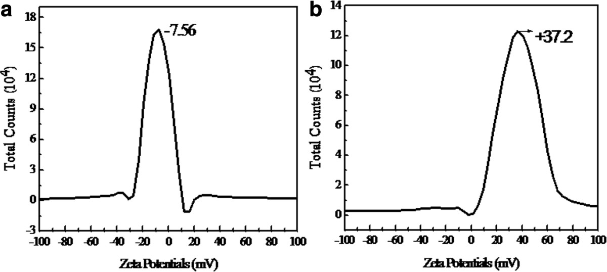 http://static-content.springer.com/image/art%3A10.1186%2F1556-276X-9-296/MediaObjects/11671_2014_Article_2065_Fig8_HTML.jpg