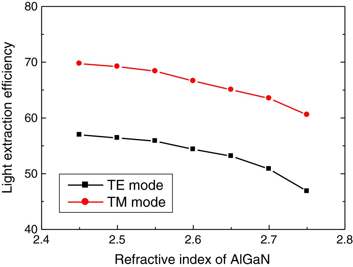 http://static-content.springer.com/image/art%3A10.1186%2F1556-276X-9-58/MediaObjects/11671_2013_Article_1845_Fig7_HTML.jpg