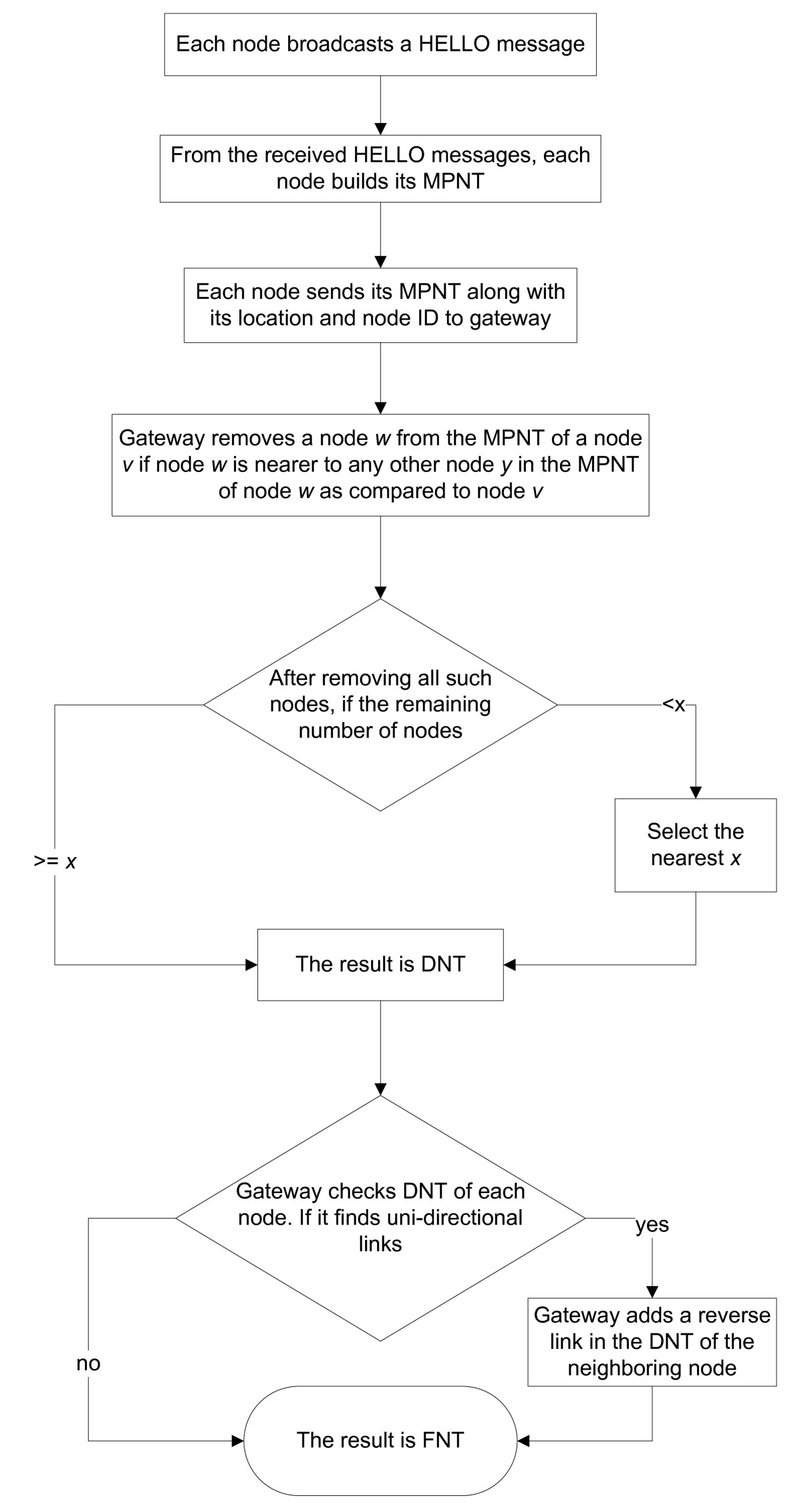 http://static-content.springer.com/image/art%3A10.1186%2F1687-1499-2012-155/MediaObjects/13638_2011_Article_354_Fig1_HTML.jpg
