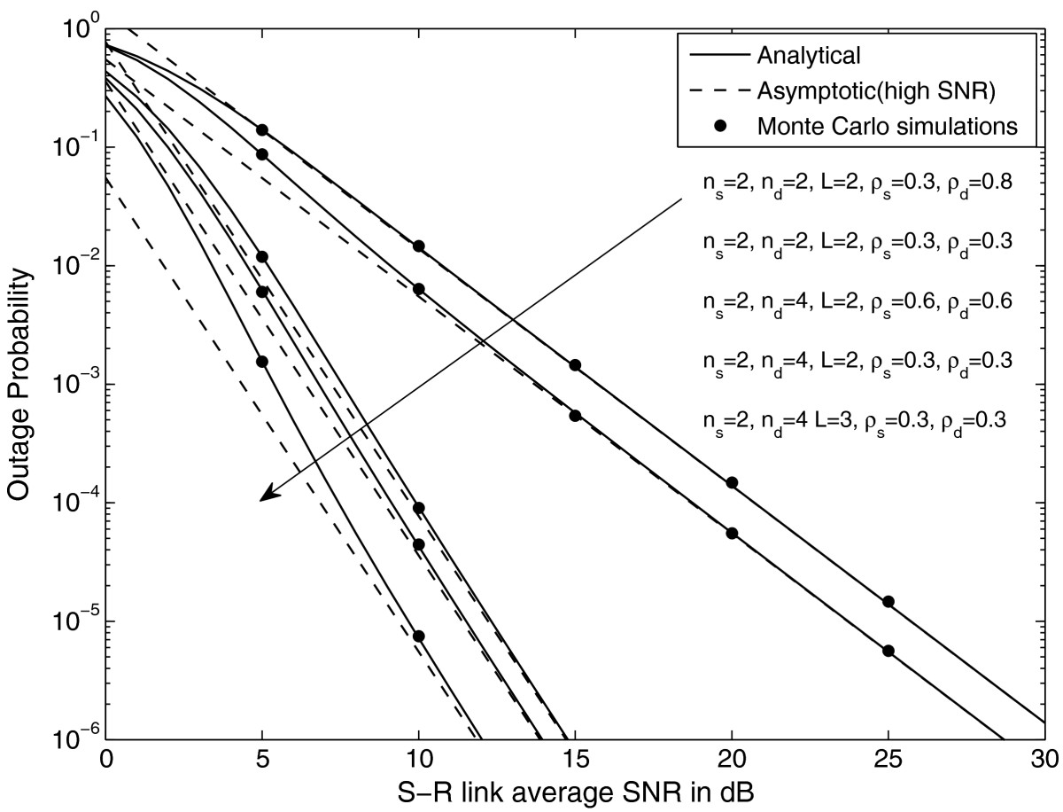 http://static-content.springer.com/image/art%3A10.1186%2F1687-1499-2012-261/MediaObjects/13638_2012_Article_413_Fig1_HTML.jpg