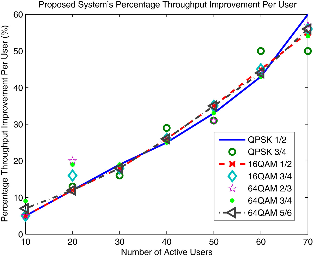http://static-content.springer.com/image/art%3A10.1186%2F1687-1499-2012-264/MediaObjects/13638_2011_Article_443_Fig25_HTML.jpg