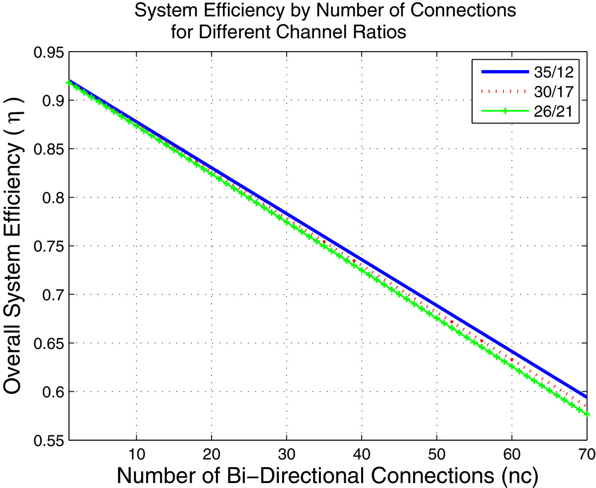 http://static-content.springer.com/image/art%3A10.1186%2F1687-1499-2012-264/MediaObjects/13638_2011_Article_443_Fig3_HTML.jpg