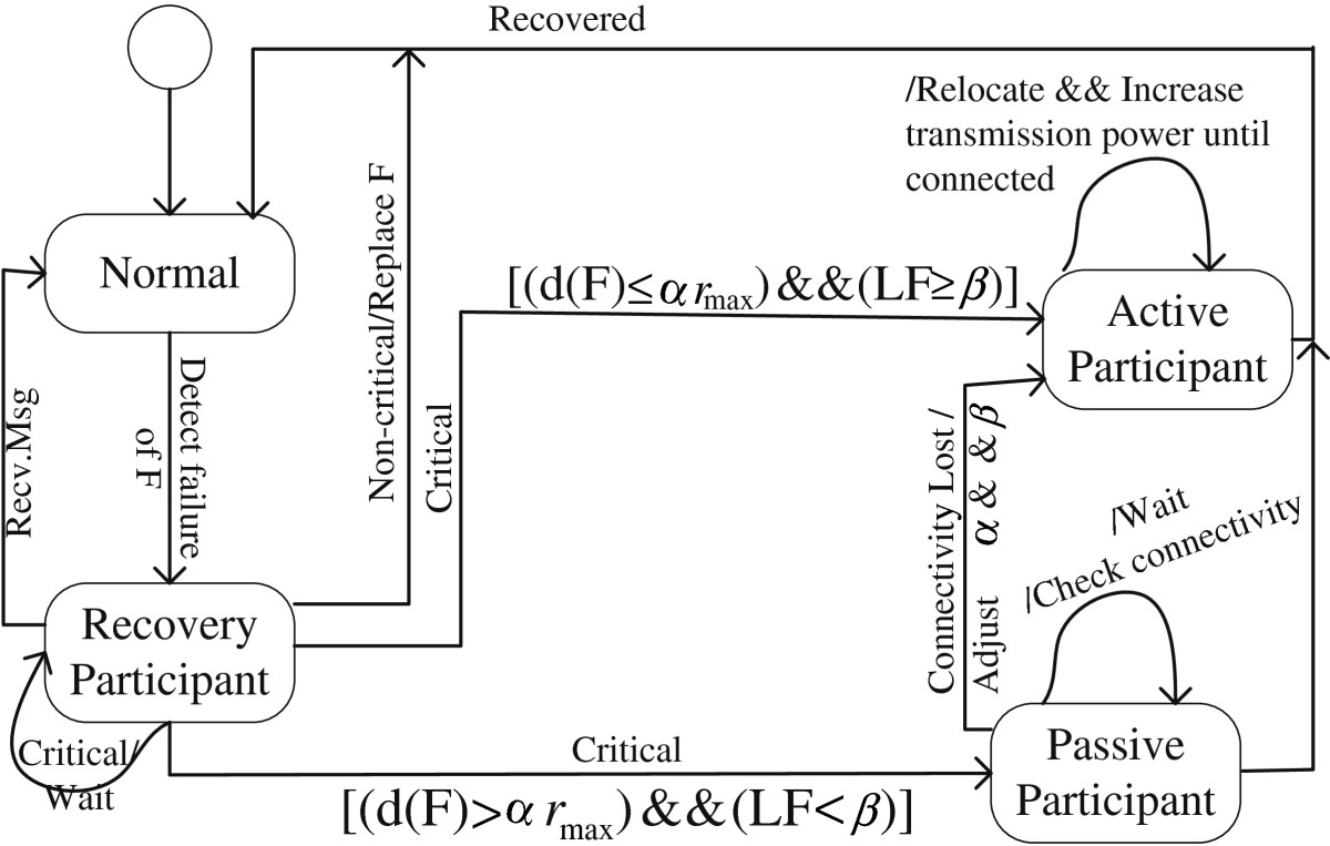 http://static-content.springer.com/image/art%3A10.1186%2F1687-1499-2012-347/MediaObjects/13638_2012_Article_545_Fig6_HTML.jpg