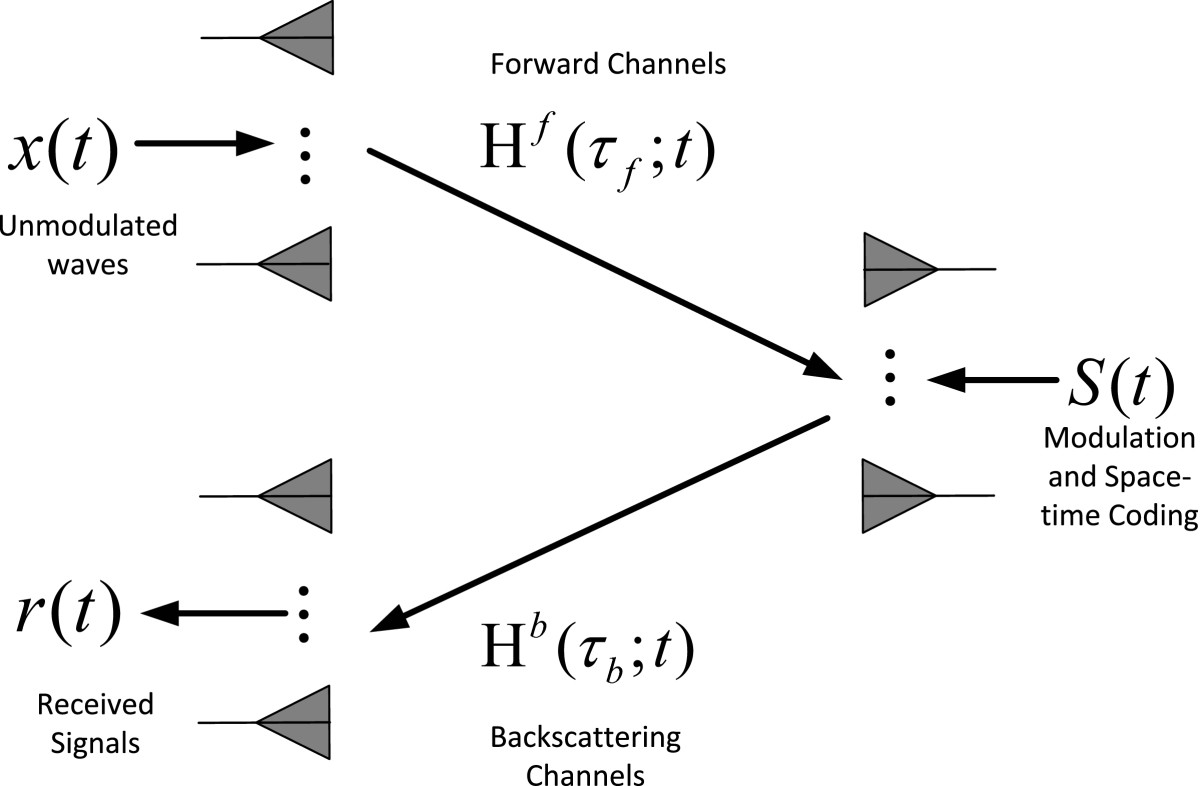 http://static-content.springer.com/image/art%3A10.1186%2F1687-1499-2012-357/MediaObjects/13638_2012_Article_517_Fig2_HTML.jpg