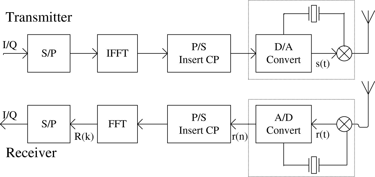 http://static-content.springer.com/image/art%3A10.1186%2F1687-1499-2012-368/MediaObjects/13638_2012_Article_477_Fig1_HTML.jpg