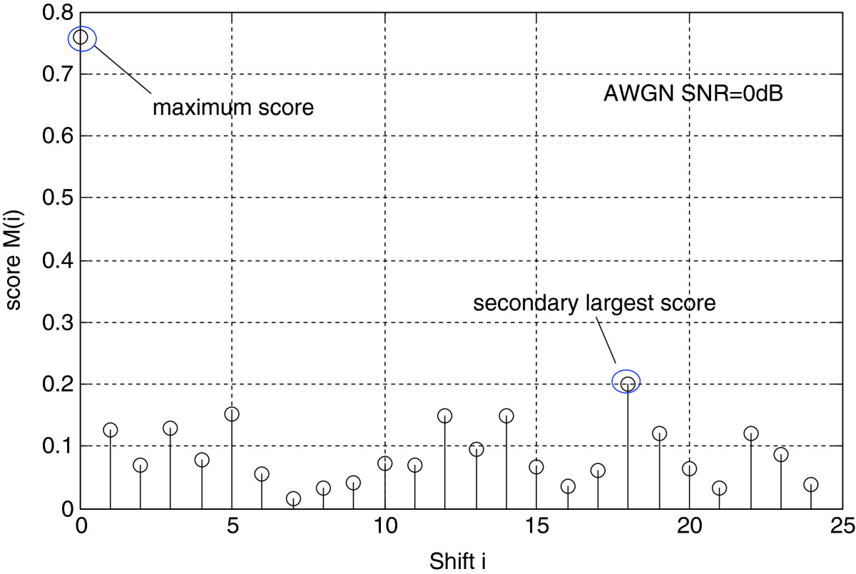 http://static-content.springer.com/image/art%3A10.1186%2F1687-1499-2012-368/MediaObjects/13638_2012_Article_477_Fig3_HTML.jpg
