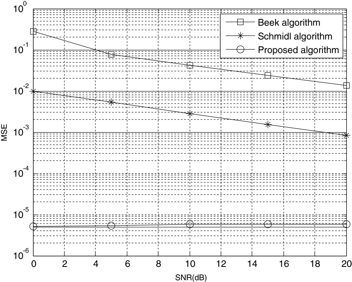 http://static-content.springer.com/image/art%3A10.1186%2F1687-1499-2012-368/MediaObjects/13638_2012_Article_477_Fig6_HTML.jpg