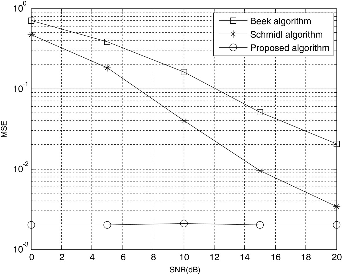 http://static-content.springer.com/image/art%3A10.1186%2F1687-1499-2012-368/MediaObjects/13638_2012_Article_477_Fig7_HTML.jpg