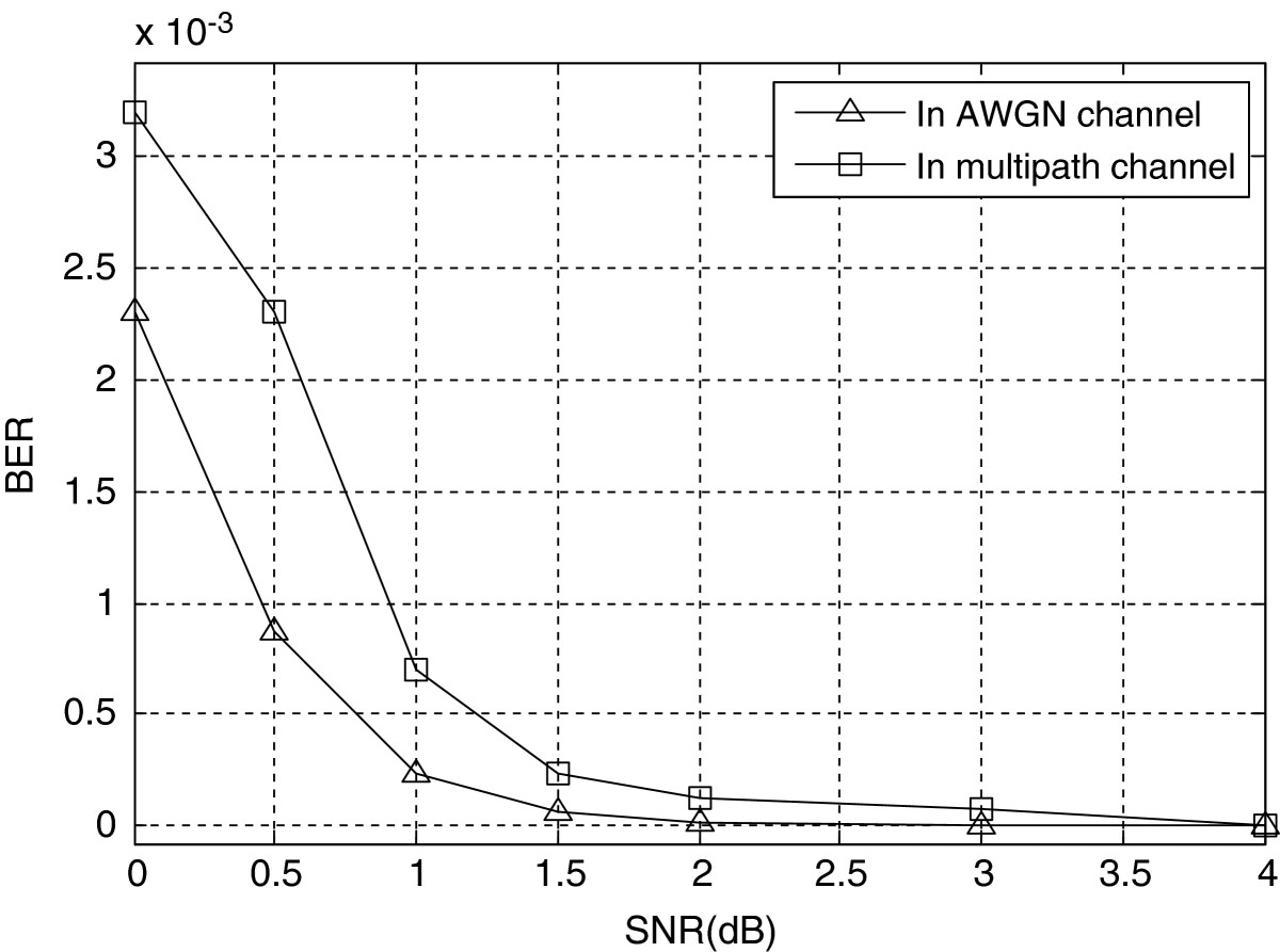 http://static-content.springer.com/image/art%3A10.1186%2F1687-1499-2012-368/MediaObjects/13638_2012_Article_477_Fig8_HTML.jpg