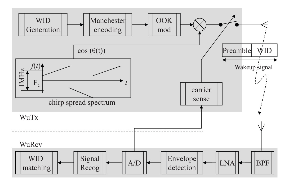 http://static-content.springer.com/image/art%3A10.1186%2F1687-1499-2012-42/MediaObjects/13638_2011_Article_254_Fig2_HTML.jpg