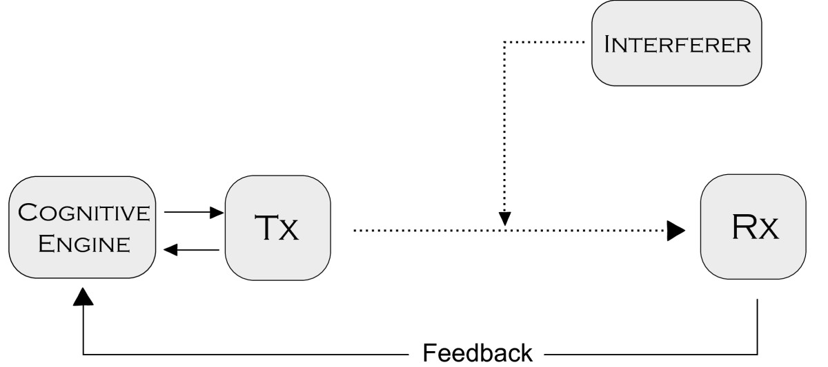 http://static-content.springer.com/image/art%3A10.1186%2F1687-1499-2012-5/MediaObjects/13638_2011_Article_214_Fig3_HTML.jpg