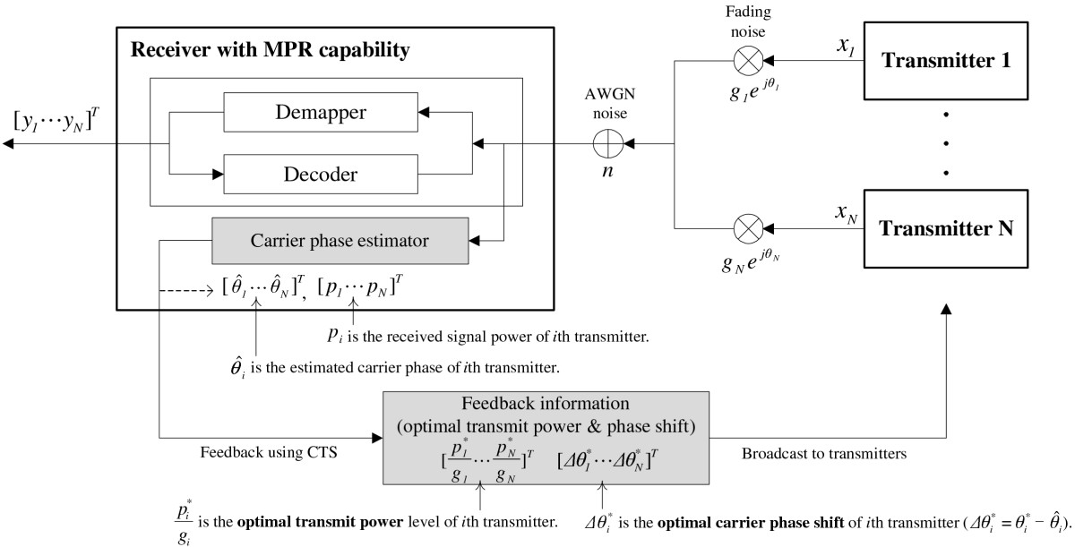 http://static-content.springer.com/image/art%3A10.1186%2F1687-1499-2013-1/MediaObjects/13638_2012_Article_595_Fig1_HTML.jpg