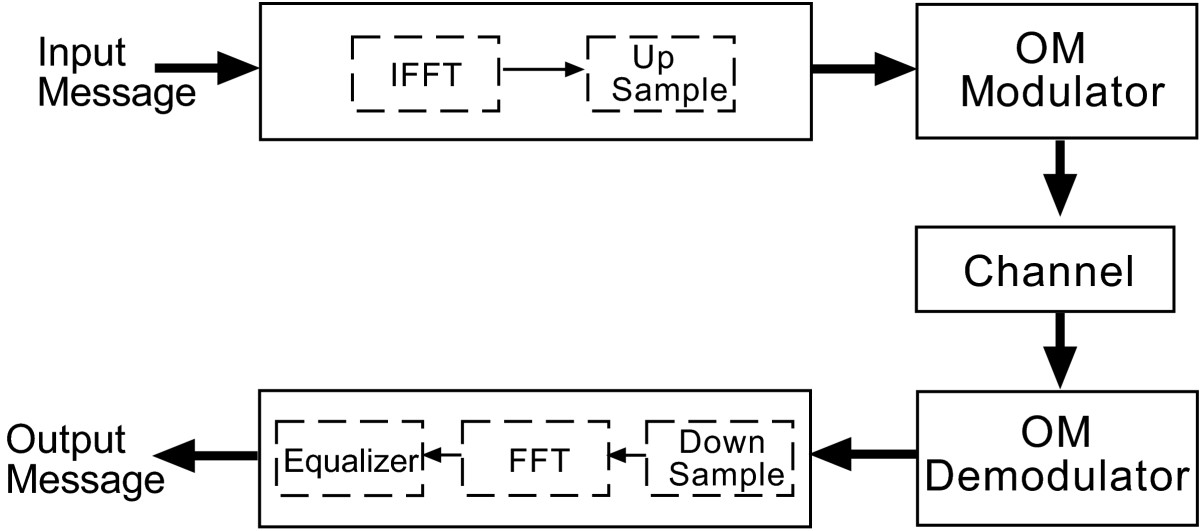 http://static-content.springer.com/image/art%3A10.1186%2F1687-1499-2013-19/MediaObjects/13638_2012_Article_633_Fig1_HTML.jpg