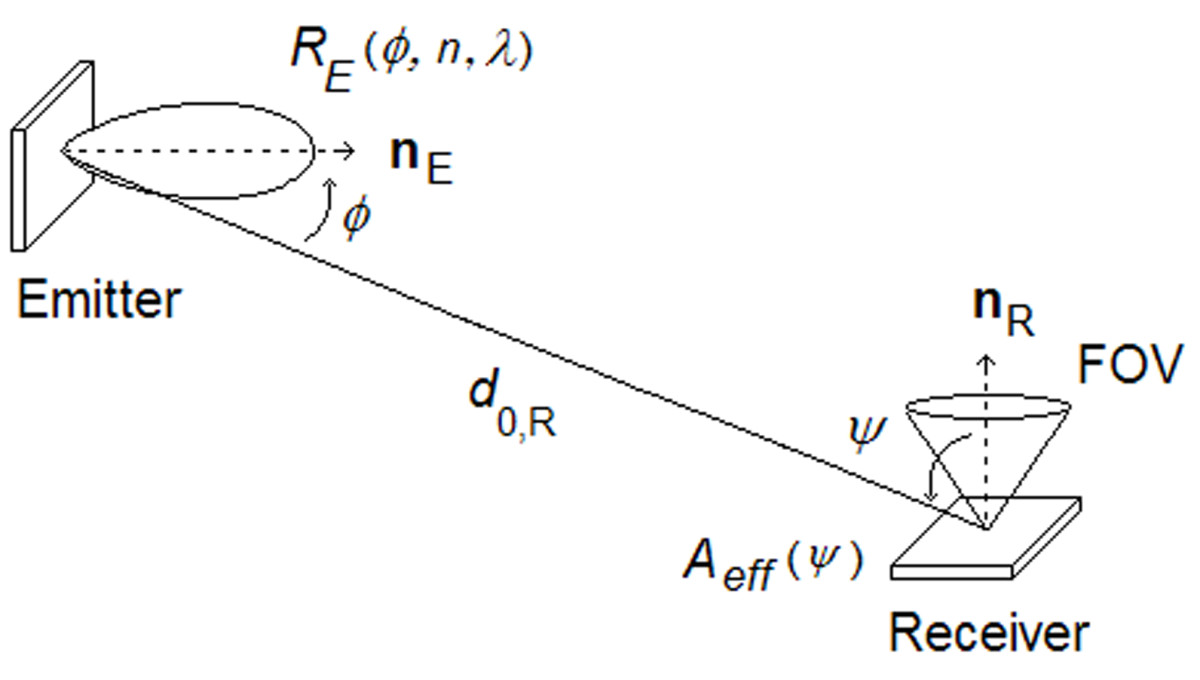 http://static-content.springer.com/image/art%3A10.1186%2F1687-1499-2013-7/MediaObjects/13638_2012_Article_522_Fig1_HTML.jpg