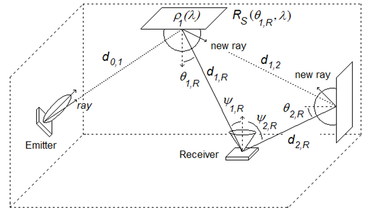 http://static-content.springer.com/image/art%3A10.1186%2F1687-1499-2013-7/MediaObjects/13638_2012_Article_522_Fig2_HTML.jpg
