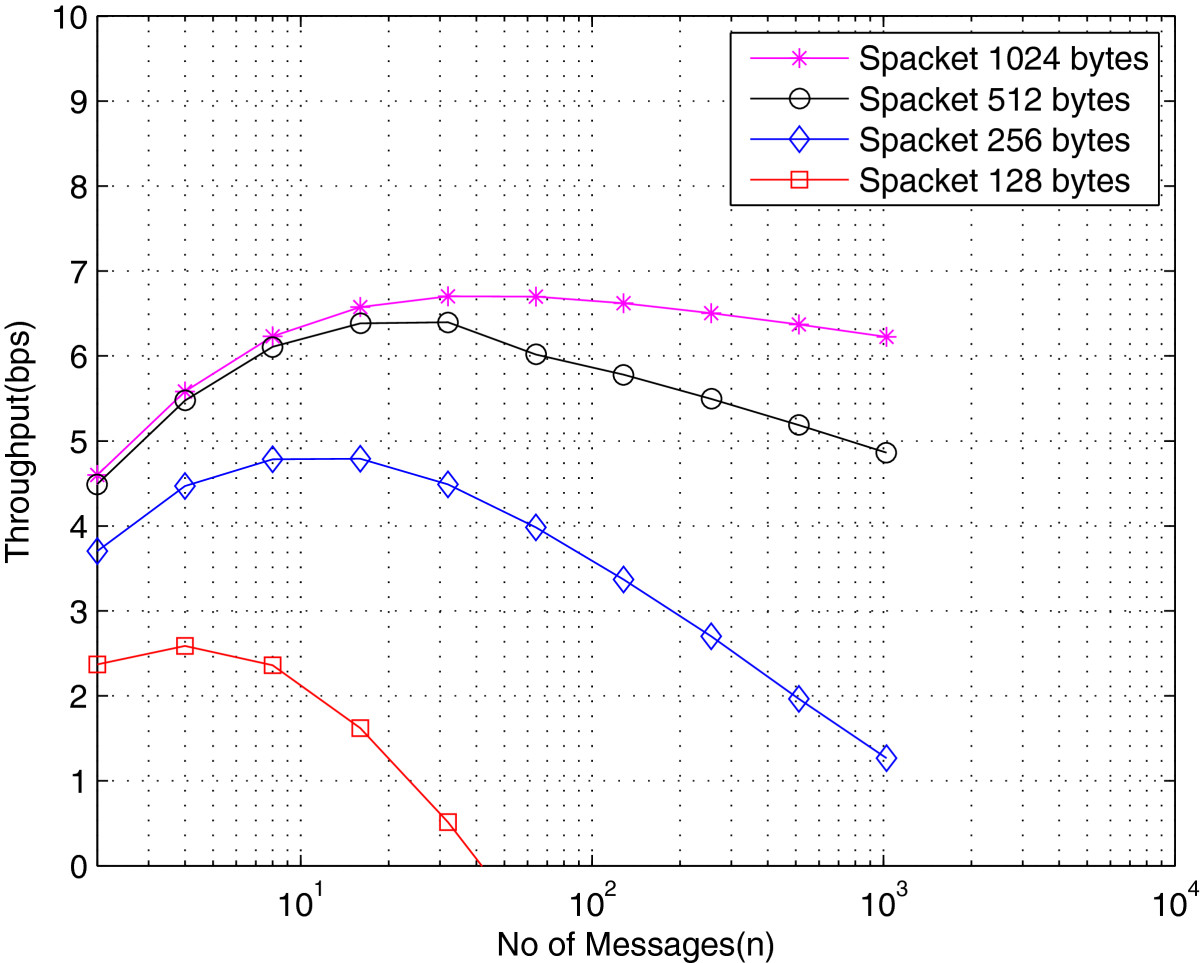 http://static-content.springer.com/image/art%3A10.1186%2F1687-1499-2013-88/MediaObjects/13638_2012_Article_654_Fig3_HTML.jpg