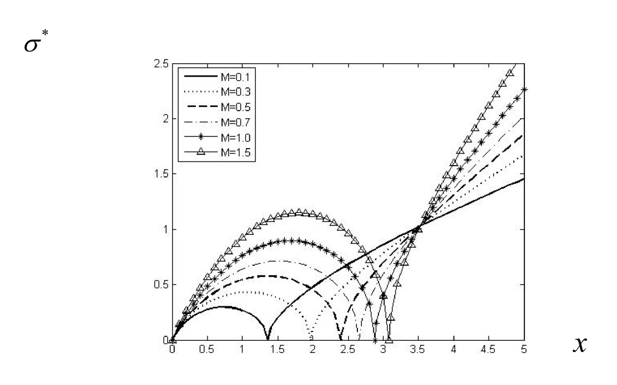 http://static-content.springer.com/image/art%3A10.1186%2F1687-2770-2011-31/MediaObjects/13661_2011_Article_77_Fig4_HTML.jpg