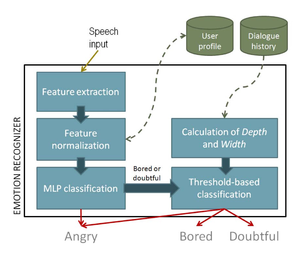 http://static-content.springer.com/image/art%3A10.1186%2F1687-6180-2011-6/MediaObjects/13634_2010_Article_4_Fig2_HTML.jpg
