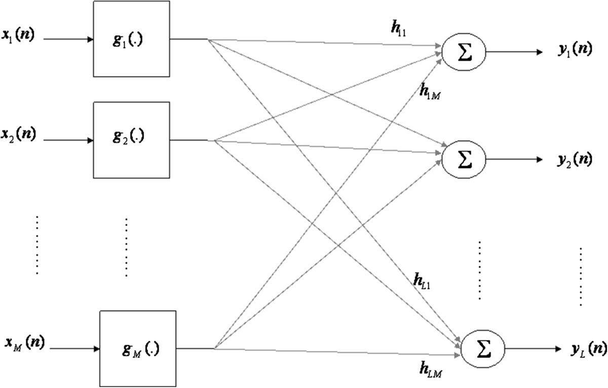 http://static-content.springer.com/image/art%3A10.1186%2F1687-6180-2012-179/MediaObjects/13634_2011_Article_380_Fig1_HTML.jpg