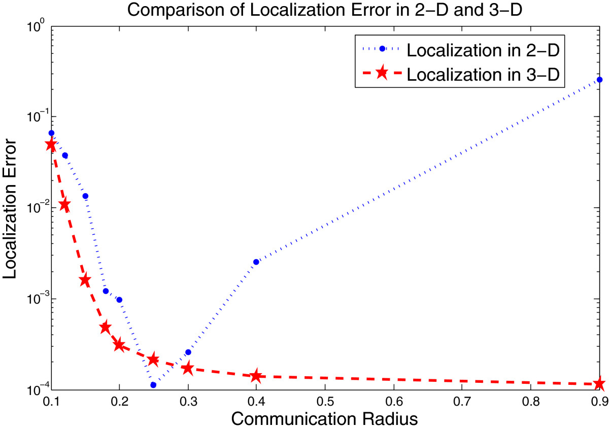 http://static-content.springer.com/image/art%3A10.1186%2F1687-6180-2013-20/MediaObjects/13634_2012_Article_423_Fig3_HTML.jpg