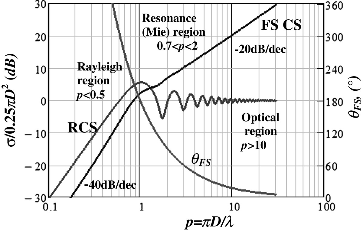 http://static-content.springer.com/image/art%3A10.1186%2F1687-6180-2013-36/MediaObjects/13634_2012_Article_424_Fig2_HTML.jpg