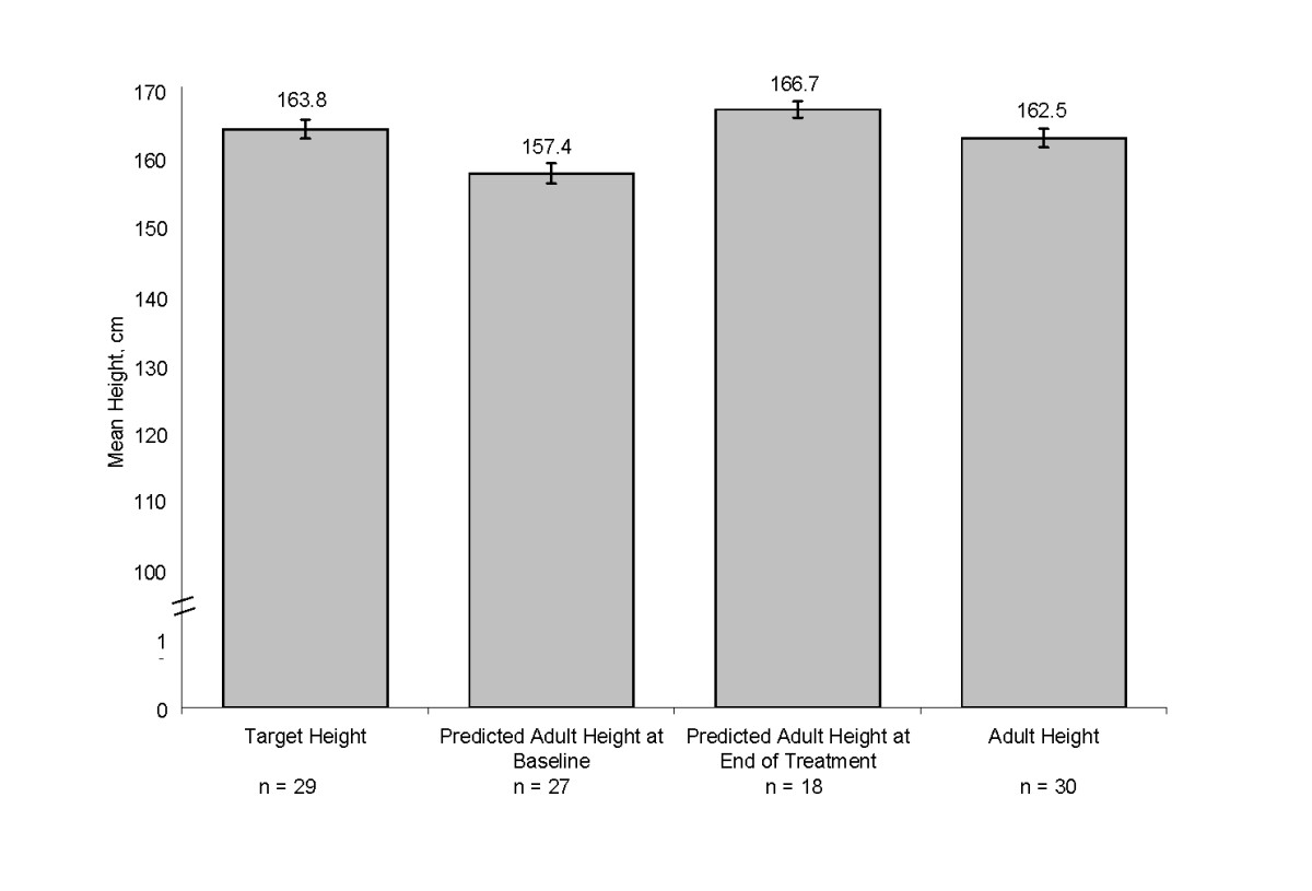 http://static-content.springer.com/image/art%3A10.1186%2F1687-9856-2011-7/MediaObjects/13633_2011_Article_5_Fig4_HTML.jpg