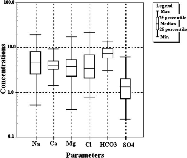 http://static-content.springer.com/image/art%3A10.1186%2F1735-2746-9-35/MediaObjects/40201_2012_Article_17_Fig2_HTML.jpg