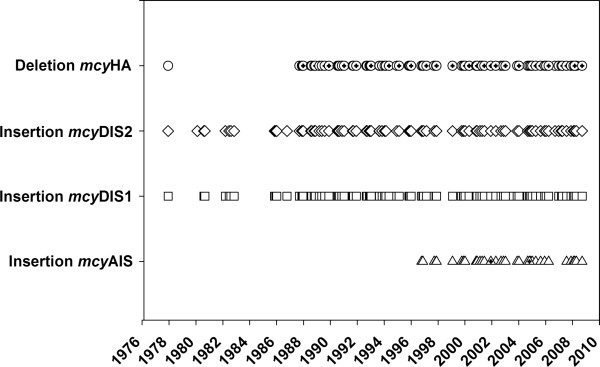 http://static-content.springer.com/image/art%3A10.1186%2F1741-7007-10-100/MediaObjects/12915_2012_619_Fig4_HTML.jpg
