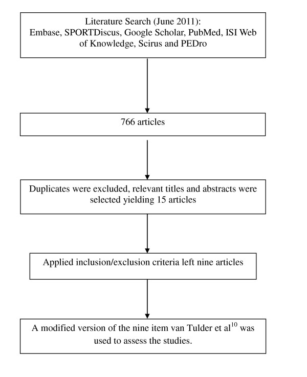 http://static-content.springer.com/image/art%3A10.1186%2F1741-7015-10-75/MediaObjects/12916_2012_563_Fig1_HTML.jpg