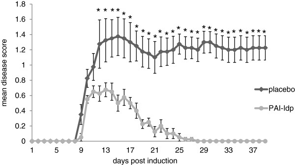 http://static-content.springer.com/image/art%3A10.1186%2F1742-2094-10-124/MediaObjects/12974_2013_891_Fig6_HTML.jpg