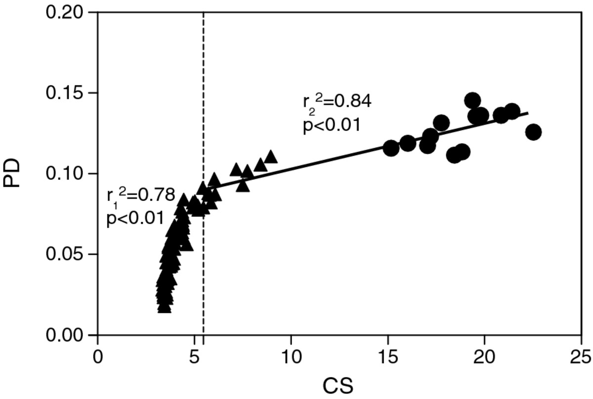 http://static-content.springer.com/image/art%3A10.1186%2F1742-9994-9-8/MediaObjects/12983_2011_Article_190_Fig2_HTML.jpg
