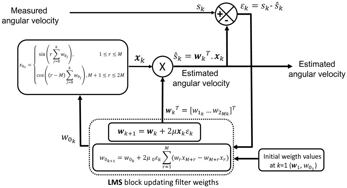 http://static-content.springer.com/image/art%3A10.1186%2F1743-0003-10-29/MediaObjects/12984_2012_Article_443_Fig1_HTML.jpg