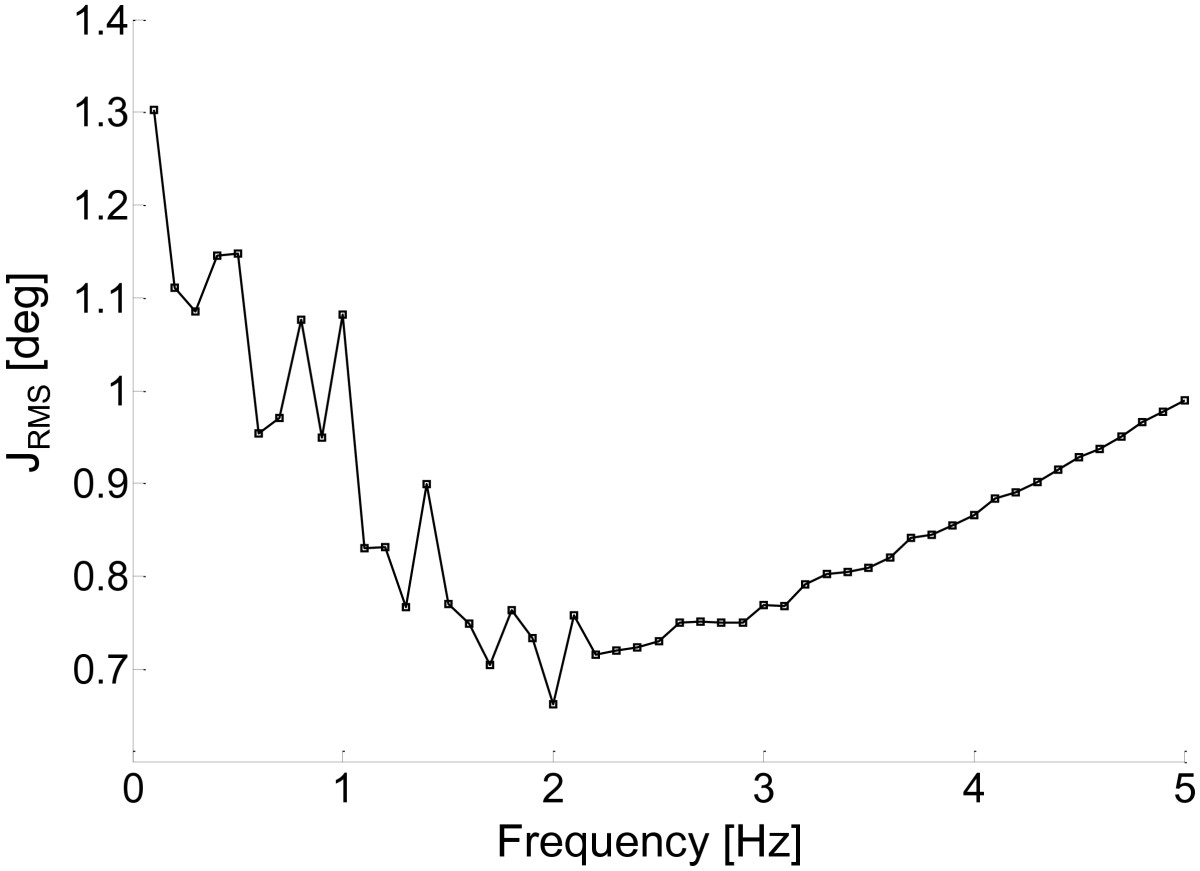http://static-content.springer.com/image/art%3A10.1186%2F1743-0003-10-29/MediaObjects/12984_2012_Article_443_Fig2_HTML.jpg