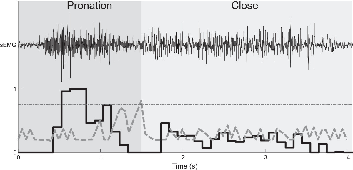 http://static-content.springer.com/image/art%3A10.1186%2F1743-0003-11-110/MediaObjects/12984_2014_Article_633_Fig4_HTML.jpg