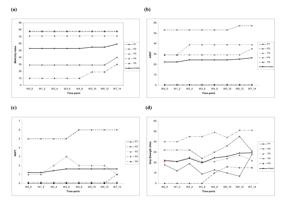 http://static-content.springer.com/image/art%3A10.1186%2F1743-0003-7-60/MediaObjects/12984_2009_Article_267_Fig5_HTML.jpg
