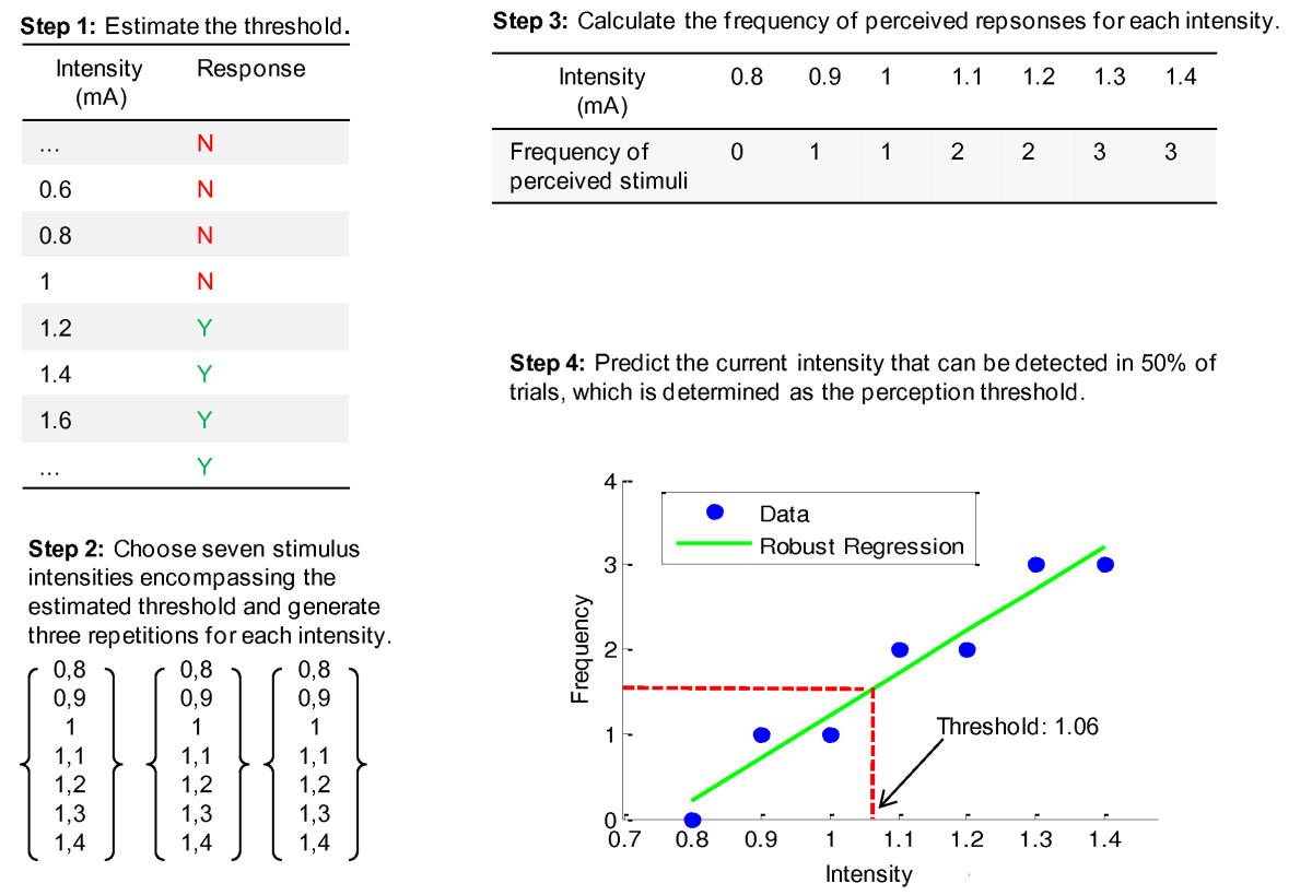 http://static-content.springer.com/image/art%3A10.1186%2F1743-0003-8-9/MediaObjects/12984_2010_Article_275_Fig4_HTML.jpg