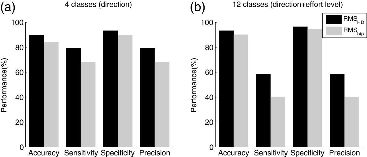http://static-content.springer.com/image/art%3A10.1186%2F1743-0003-9-85/MediaObjects/12984_2011_Article_425_Fig7_HTML.jpg