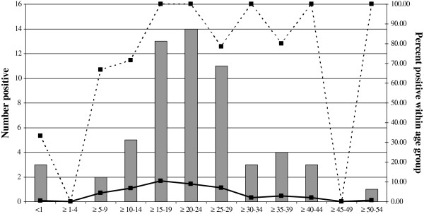 http://static-content.springer.com/image/art%3A10.1186%2F1743-422X-10-93/MediaObjects/12985_2012_2093_Fig3_HTML.jpg