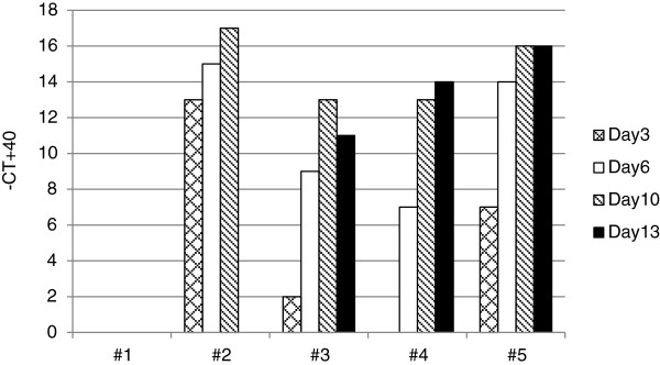http://static-content.springer.com/image/art%3A10.1186%2F1743-422X-11-65/MediaObjects/12985_2014_2396_Fig1_HTML.jpg