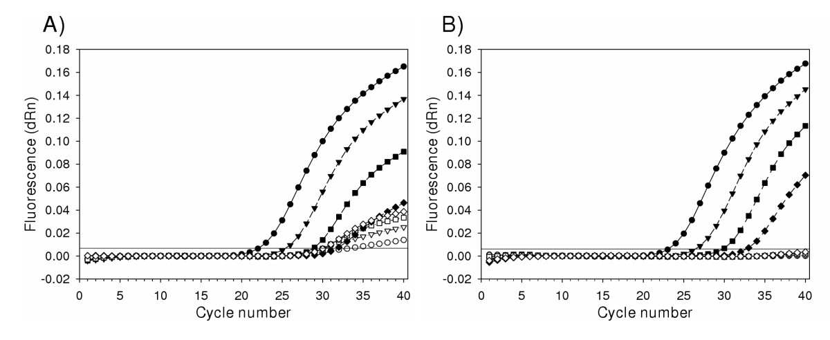 http://static-content.springer.com/image/art%3A10.1186%2F1743-422X-2-29/MediaObjects/12985_2005_Article_44_Fig1_HTML.jpg