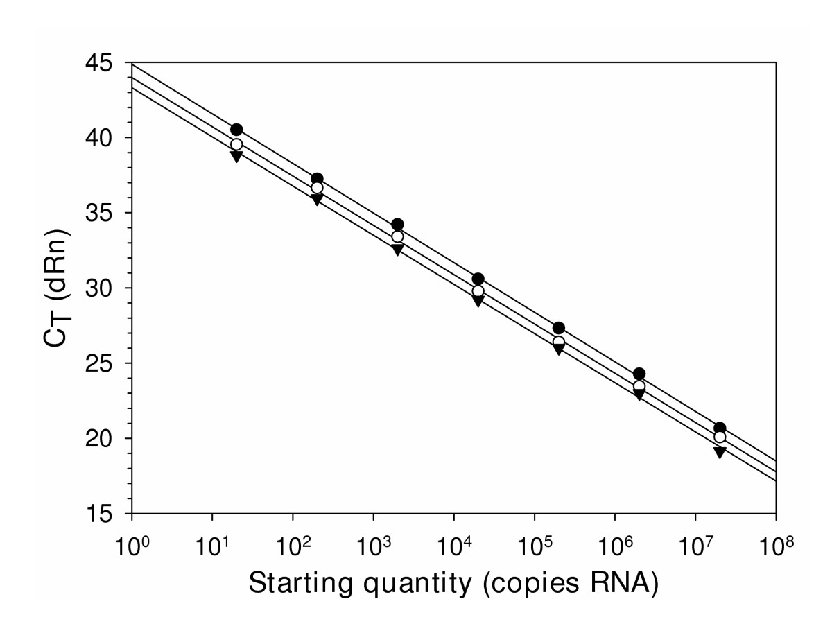 http://static-content.springer.com/image/art%3A10.1186%2F1743-422X-2-29/MediaObjects/12985_2005_Article_44_Fig2_HTML.jpg