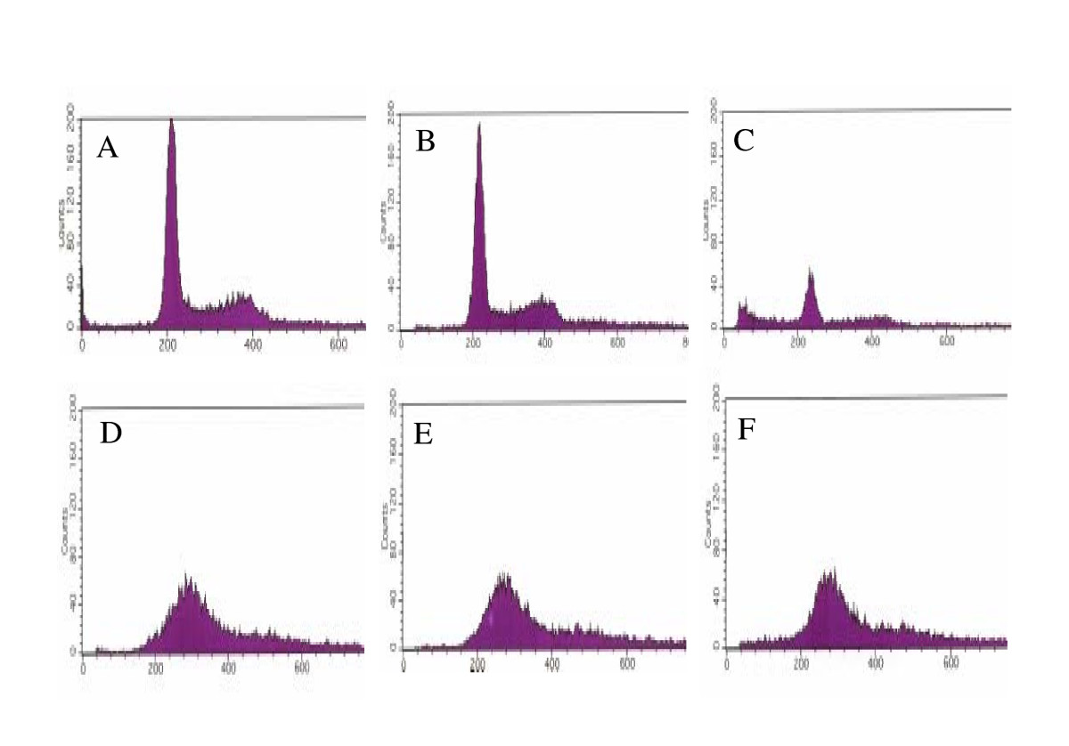 http://static-content.springer.com/image/art%3A10.1186%2F1743-422X-3-62/MediaObjects/12985_2006_Article_169_Fig6_HTML.jpg