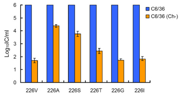 http://static-content.springer.com/image/art%3A10.1186%2F1743-422X-8-376/MediaObjects/12985_2011_1481_Fig2_HTML.jpg
