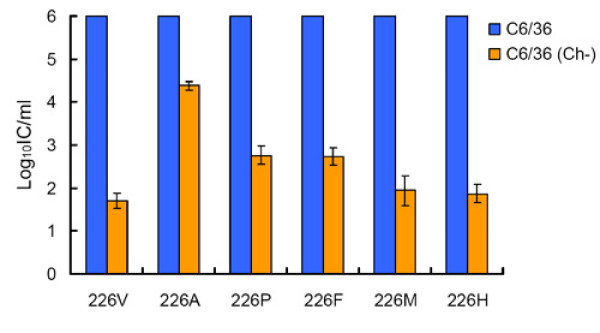 http://static-content.springer.com/image/art%3A10.1186%2F1743-422X-8-376/MediaObjects/12985_2011_1481_Fig4_HTML.jpg