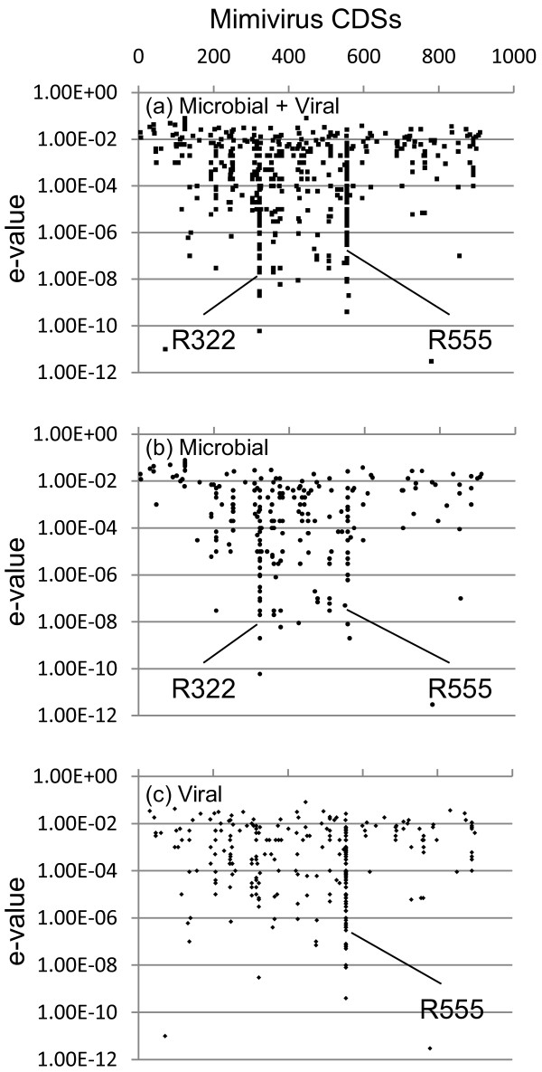 http://static-content.springer.com/image/art%3A10.1186%2F1743-422X-8-427/MediaObjects/12985_2011_1524_Fig3_HTML.jpg
